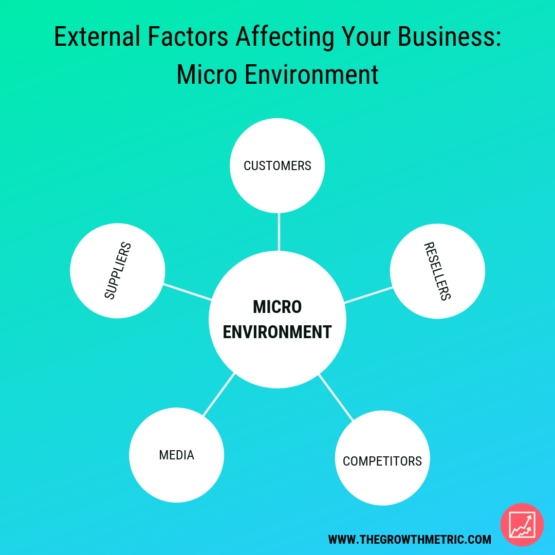 Micro environment factors affecting businesses